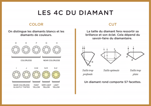 siginification 4C diamant